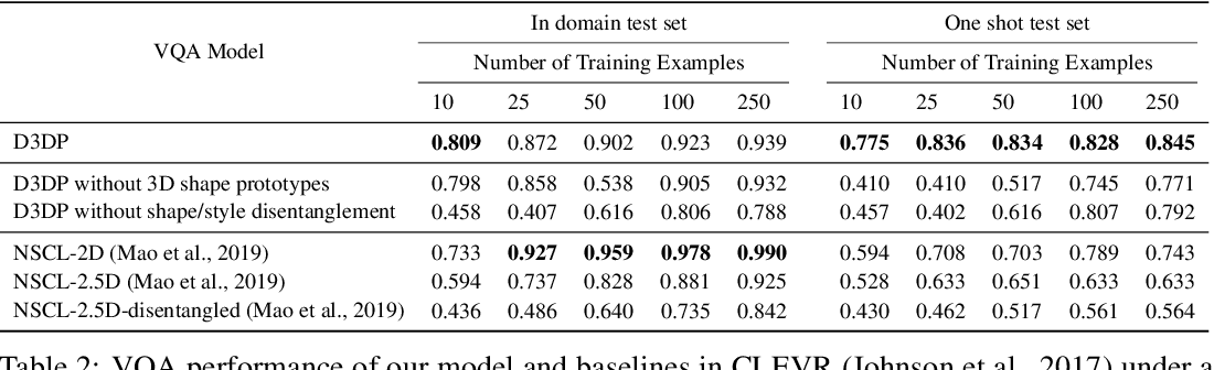Figure 4 for Disentangling 3D Prototypical Networks For Few-Shot Concept Learning