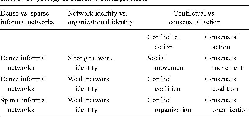Organizations, coalitions, and movements - Semantic Scholar
