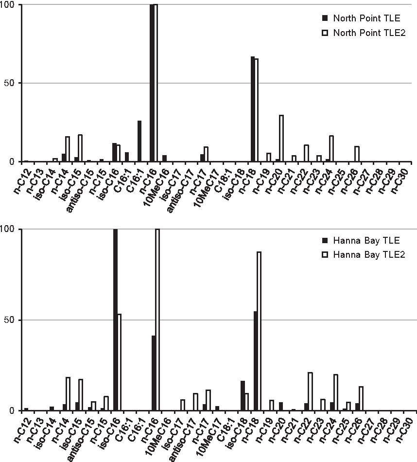 Figure 4 from Lipid biomarkers in ooids from different