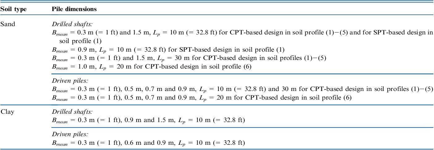 PDF] Load and resistance factor design of bridge foundations