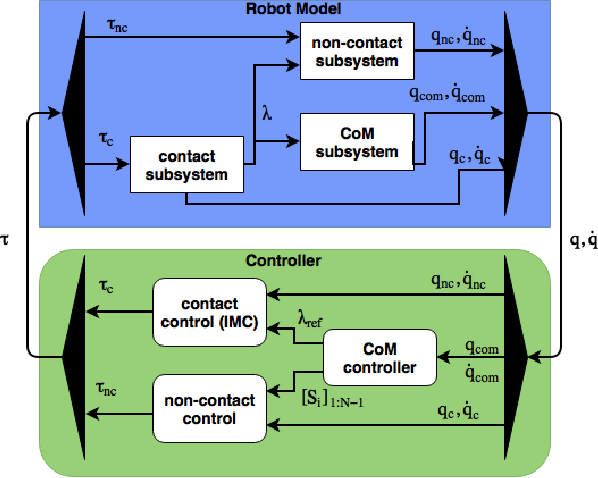 Figure 1 for Robust Whole-Body Motion Control of Legged Robots