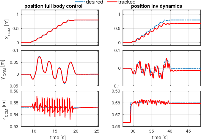 Figure 4 for Robust Whole-Body Motion Control of Legged Robots