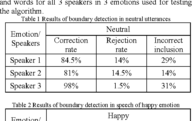 Table 2 from Word boundary detection in continuous speech