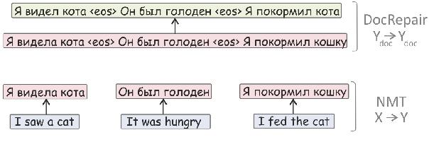 Figure 3 for Context-Aware Monolingual Repair for Neural Machine Translation