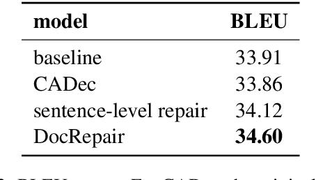 Figure 4 for Context-Aware Monolingual Repair for Neural Machine Translation