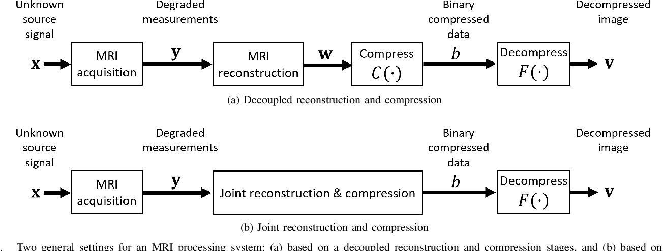 Figure 1 for Regularized Compression of MRI Data: Modular Optimization of Joint Reconstruction and Coding