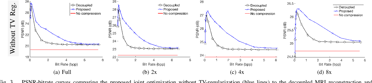 Figure 3 for Regularized Compression of MRI Data: Modular Optimization of Joint Reconstruction and Coding