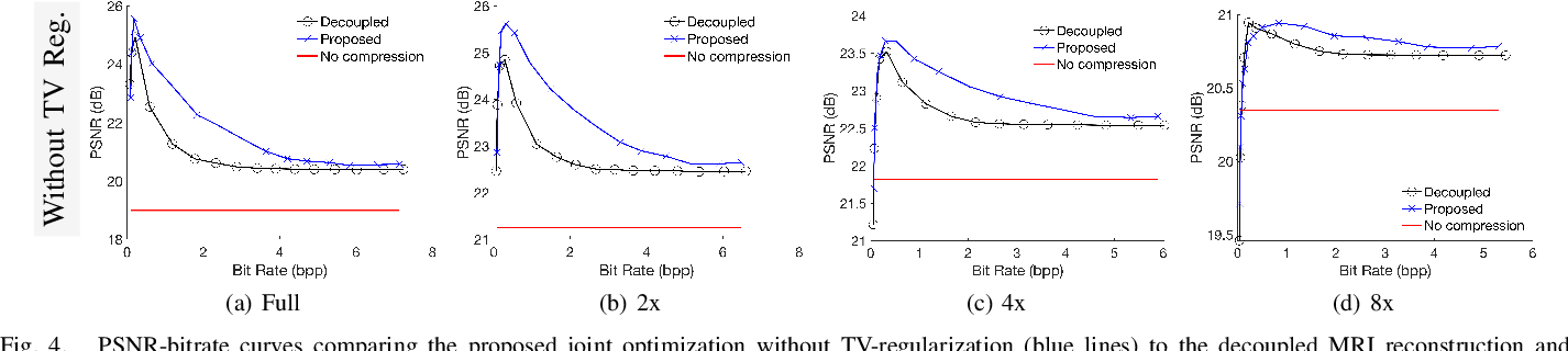 Figure 4 for Regularized Compression of MRI Data: Modular Optimization of Joint Reconstruction and Coding