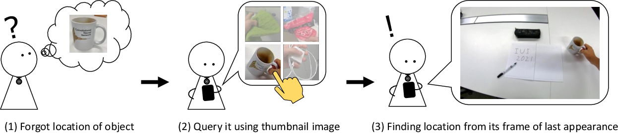 Figure 1 for GO-Finder: A Registration-Free Wearable System for Assisting Users in Finding Lost Objects via Hand-Held Object Discovery
