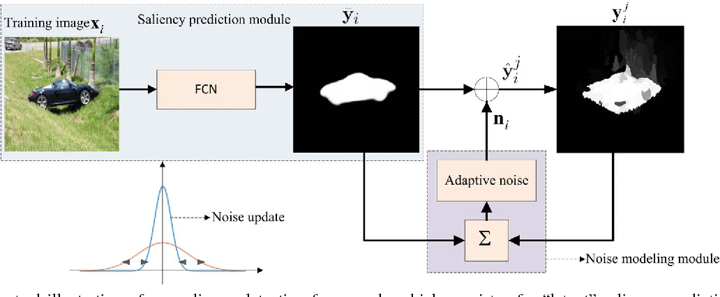 Figure 3 for Deep Unsupervised Saliency Detection: A Multiple Noisy Labeling Perspective