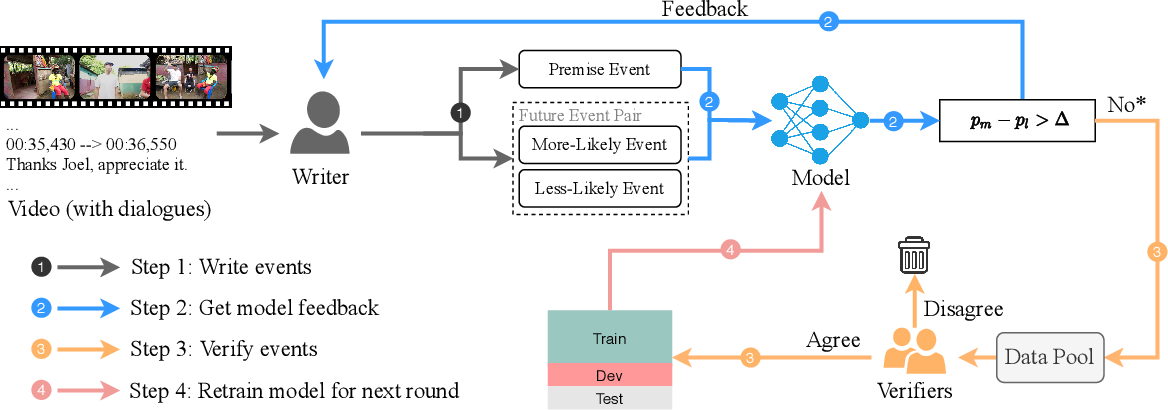 Figure 3 for What is More Likely to Happen Next? Video-and-Language Future Event Prediction