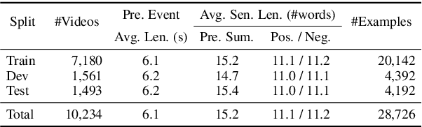 Figure 4 for What is More Likely to Happen Next? Video-and-Language Future Event Prediction