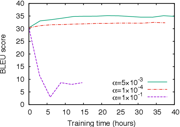 Figure 2 for Minimum Risk Training for Neural Machine Translation