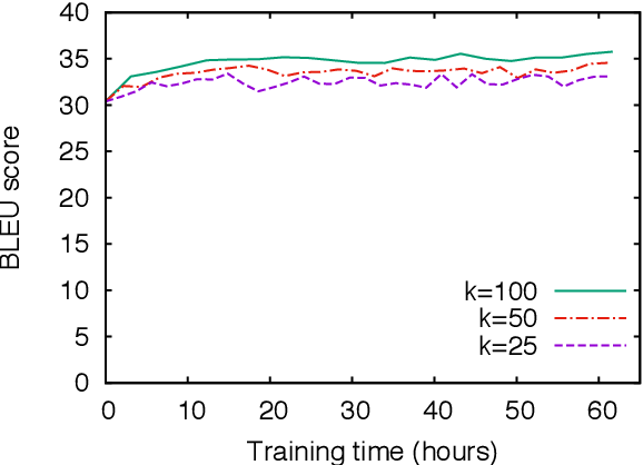 Figure 3 for Minimum Risk Training for Neural Machine Translation