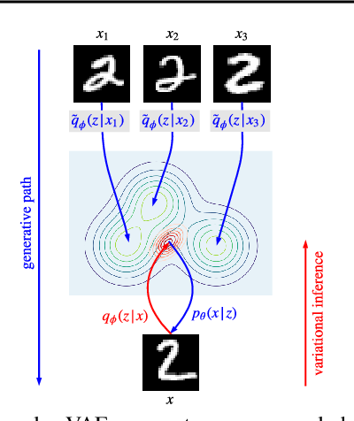 Figure 1 for Exemplar VAEs for Exemplar based Generation and Data Augmentation