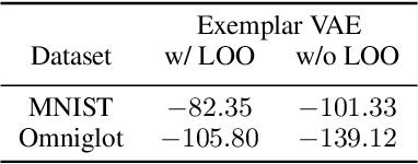 Figure 2 for Exemplar VAEs for Exemplar based Generation and Data Augmentation