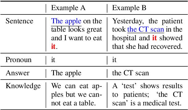Figure 1 for Knowledge-aware Pronoun Coreference Resolution