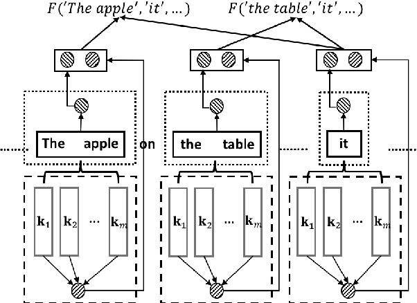 Figure 2 for Knowledge-aware Pronoun Coreference Resolution