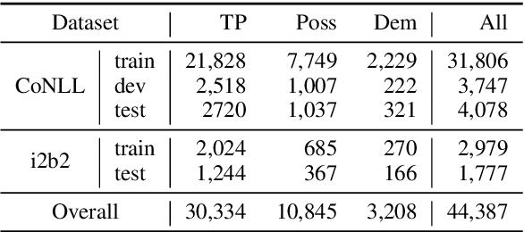 Figure 4 for Knowledge-aware Pronoun Coreference Resolution