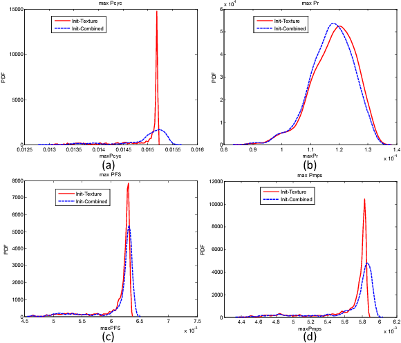 Figure 2.22: Distributions of maximum FIPs extracted from the 1000 initial sample microstructures. The solid curves are obtained by considering both grain size and texture features as random sources. The dashed curves are for the case with random texture but with fixed sizes assigned to all grains in the microstructure. (a) MaxPcyc; (b) MaxPr; (c) MaxPFS ; (d) MaxPmps.