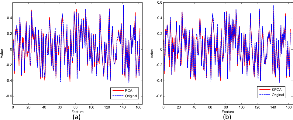 """Figure 2.23: (a) A PCA reconstructed texture feature compared with the original test sample. The dimensionality of the reducedorder representation is 4, which captures 91.8% of the total """"energy"""". (b) A KPCA reconstructed texture feature compared with the original test sample. The dimensionality of the reduced-order representation is 4, which captures 81.5% of the total """"energy""""."""