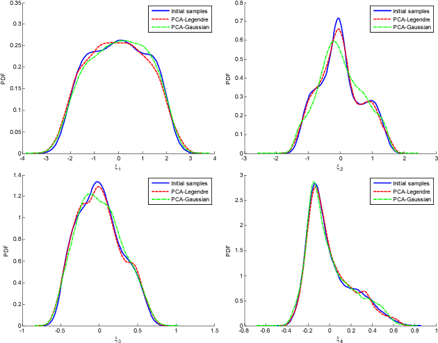 Figure 2.26: Marginal PDFs of the initial random variables (the reduced representations obtained after performing PCA on the 1000 given texture samples) and identified random variables obtained using PCE (reconstructed through PCE (Eq. (2.52)) on 10000 randomly generated samples from Gaussian or Uniform distribution). The distributions are constructed through kernel density based on data.