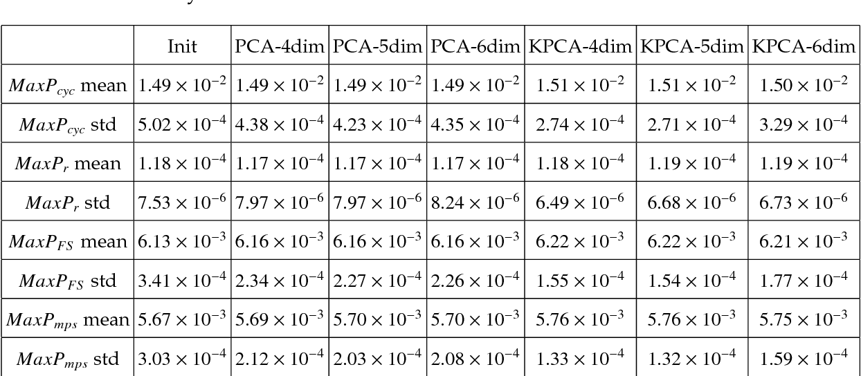 "Table 2.2: Statistics of the maximum FIPs computed by different model reduction techniques with different dimensions. UniformLegendre PCs are adopted to map the reduced surrogate space of texture to a uniform distribution U(0, I). In the table, ""Init"" refers to the initial 1000 samples, ""PCA-4dim"" refers to 10000 MC samples generated in the 4-dimensional reduced space constructed by linear PCA, and ""KPCA-4dim"" refers to 10000 MC samples generated in the 4-dimensional reduced space constructed by KPCA. Similar notation is used for the rest of the acronyms."