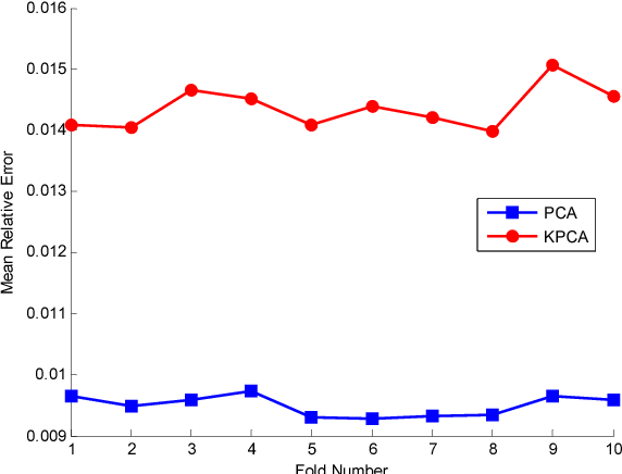 Figure 2.30: Averaged relative errors of testing grain size samples in 10- fold cross validation for PCA and KPCA.