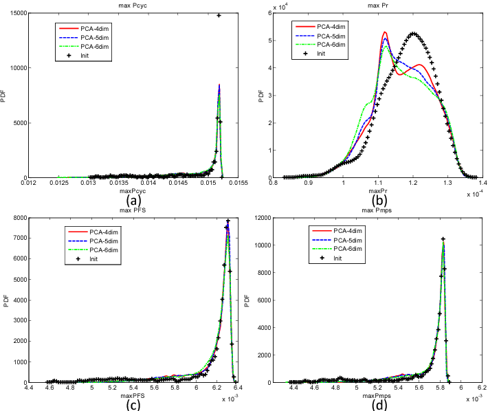Figure 2.33: Distributions of maximum FIPs of 10000 MC samples computed based on PCA andUniform-Legendre PCE. The dimensionality of the reduced space varies from 4 to 6. The distributions of FIPs of 1000 initial samples are also plotted as a reference. (a) MaxPcyc; (b) MaxPr; (c) MaxPFS ; (d) MaxPmps.