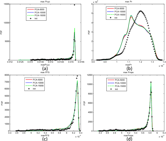 Figure 2.35: Convergence test of the distributions of maximum FIPs computed by PCA. 5000, 10000, and 15000 samples are generated in the 6-dimensional reduced space. Comparison with 1000 initial samples is shown. (a) MaxPcyc; (b) MaxPr; (c) MaxPFS ; (d) MaxPmps.