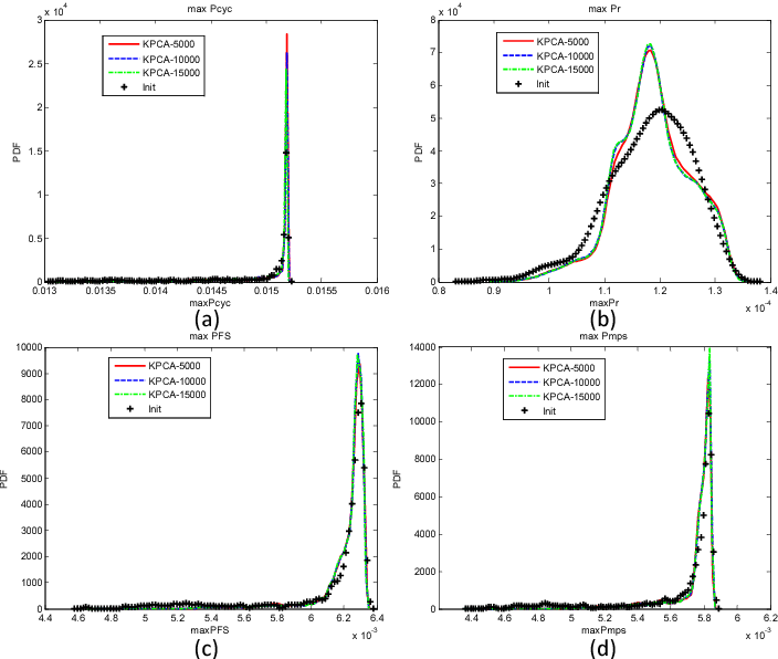 Figure 2.36: Convergence test of the distributions of the maximum FIPs computed by KPCA. 5000, 10000, and 15000 samples are generated in the 6-dimensional reduced space. Comparison with 1000 initial samples is shown. (a) MaxPcyc; (b) MaxPr; (c) MaxPFS ; (d) MaxPmps.