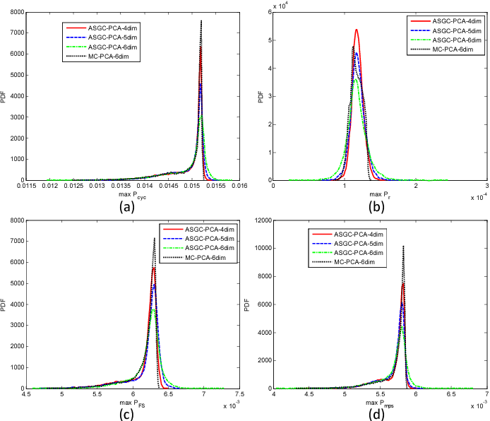 Figure 2.37: Distributions of maximum FIPs obtained with ASGC based on linear PCA and Uniform-Legendre PCE. Comparison with 10000 MC samples at r = 6 is demonstrated. (a) MaxPcyc; (b) MaxPr; (c) MaxPFS ; (d) MaxPmps.