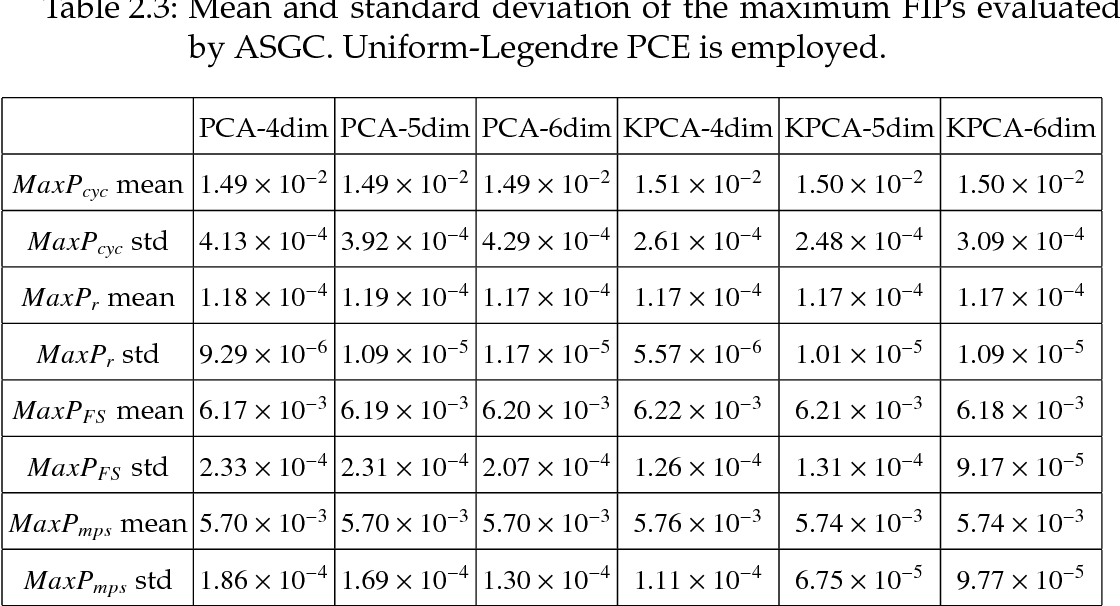 Table 2.3: Mean and standard deviation of the maximum FIPs evaluated by ASGC. Uniform-Legendre PCE is employed.
