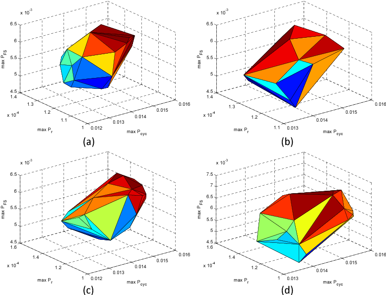 Figure 2.40: Convex hulls of maximum FIPs constructed by 10000 samples. The random source is texture and the reduced dimensionality is 4. (a) MC-PCA; (b) MC-KPCA; (c) ASGC-PCA; (d) ASGC-KPCA.