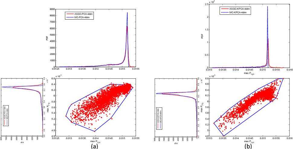 Figure 2.41: 2D convex hull with enclosed sample points obtained by ASGC. Both ASGC and MC distributions corresponding to the chosen FIPs are also plotted to show the probability of occurrence of specific values. The random source is texture and the reduced dimensionality is 4. (a) MaxPcyc vs. MaxPFS when PCA is adopted; (b) MaxPcyc vs. MaxPFS , when KPCA is adopted.