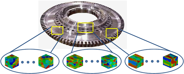 Figure 3.1: Microstructure dependence on spatial location. At different locations x in the workpiece, the microstructure may have different features due to pre-processing. The randommicrostructure field, A(x, s,ω), denotes features of the microstructure indexed by s at the location x of the workpiece. In this paper, a fixed number of grains Ngr is taken for all microstructures and the orientational features (three Rodrigues parameters per grain) are indexed by s = 1, . . . , 3 × Ngr. ω signifies the random nature of the field A.