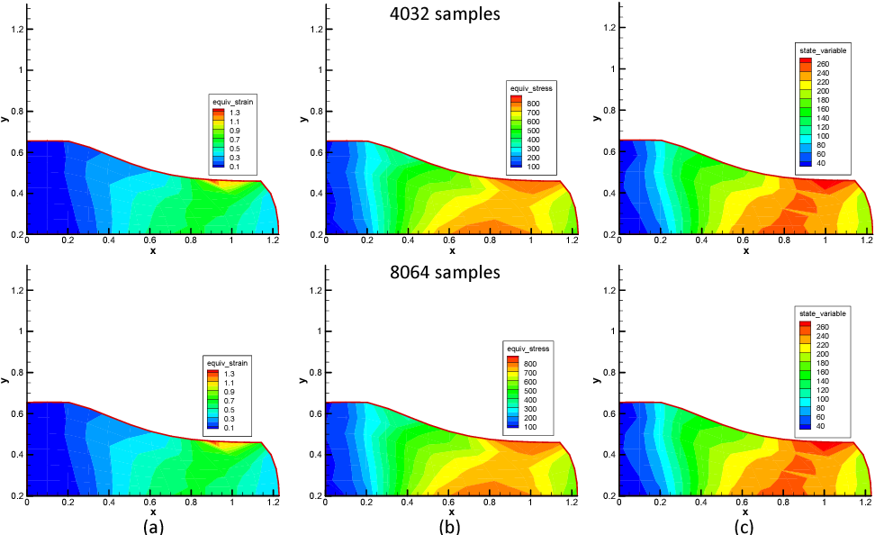 Figure 3.14: Convergence test of the mean field of the properties of the forged product. Upper: results extracted from 4032 MC samples randomly generated from the 8-dimensional reduced space; lower: results evaluated through 8064MC samples randomly generated from the 8-dimensional reduced space. (a) effective strain, (b) effective stress, (c) effective strength.