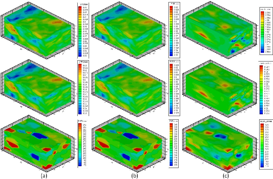 Figure 4.9: Contour plots of plane strain deformed microstructures evaluated by different methods. The first row is the equivalent total strain field, the second row is the equivalent plastic strain field, and the bottom row is the equivalent stress field. (a) Crystal visco-plasticity fast Fourier transform method. The total strain and plastic strain are identical here since the elastic response is ignored in this model. (b) Crystal elasto-viscoplasticity fast Fourier transformmethod (CEPFFT) (c) Crystal plasticity finite element method.