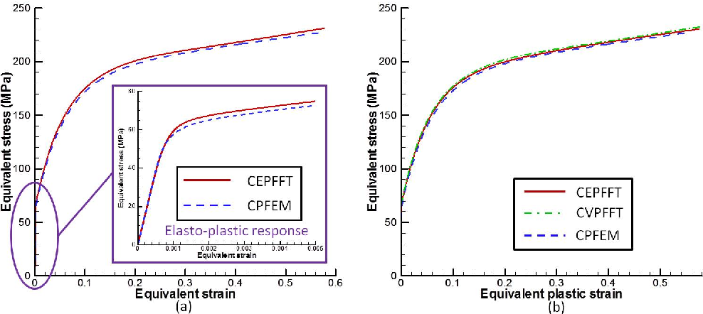 Figure 4.10: The homogenized effective stress-strain responses of plane strain deformed microstructures predicted by different models. (a) Effective stress-total strain responses by CEPFFT and crystal plasticity FEM; (b) The effective stress-plastic strain responses by the three methods. Note that here CVPFFT denotes crystal visco-plasticity fast Fourier method, and CPFEM refers to crystal plasticity finite element method.