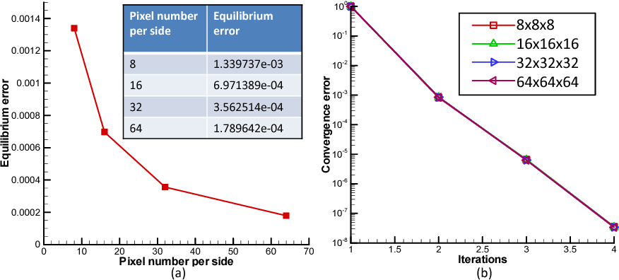 Figure 4.14: (a) Equilibrium error as a function of resolution (number of pixels per side). The equilibrium error is evaluated using the basic formulation when the convergence error reaches below 10−7. (b) Convergence error versus number of iterations.