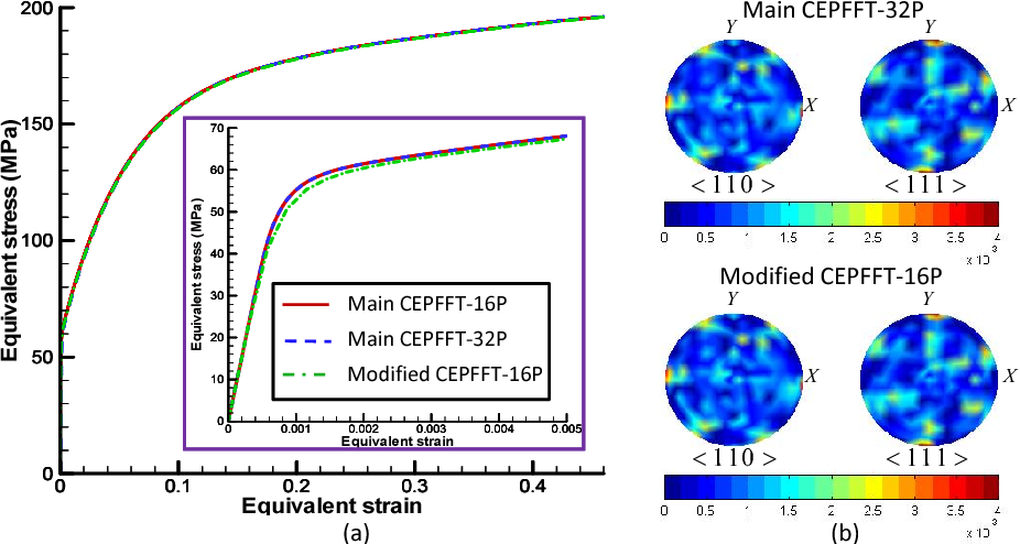 Figure 4.19: (a) The homogenized effective stress-total strain responses by a 16 × 16 × 16-voxel microstructure and a 32 × 32 × 32-voxel microstructure under simple shear obtained using different formulations. (b) Crystallographic textures represented in pole figures. Main CEPFFT refers to the main crystal elastoviscoplasticity FFT method implemented using the separate formulation andModified CEPFFT refers to the crystal elastoviscoplasticity implementation using the integrated formulation.