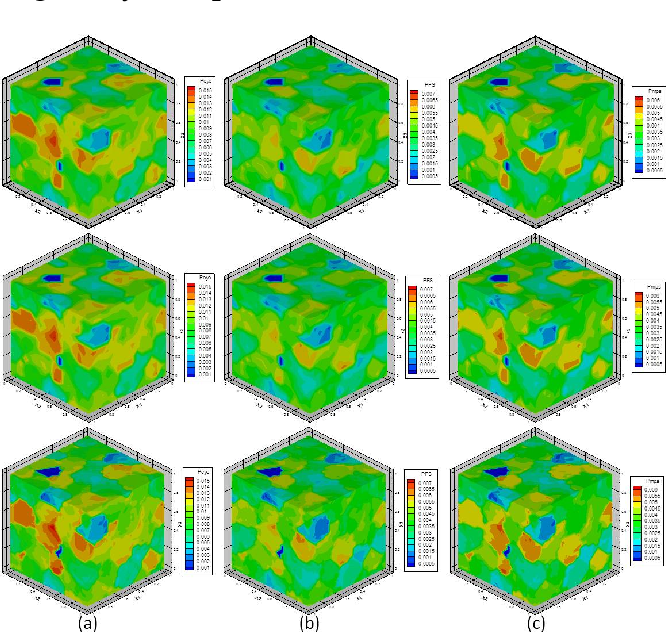 Figure 4.23: Contour plots of fatigue indicator parameters fields evaluated by the multi-grid CEPFFT on coarse microstructure (top row), single-grid CEPFFT on coarse microstructure (middle row), and single-grid CEPFFT on fine microstructure (bottom row). (a) Pcyc, (b) PFS , (c) Pmps.