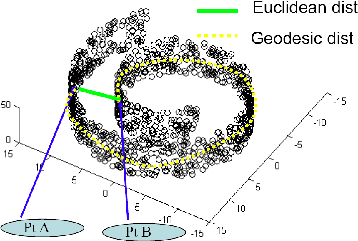 Figure 2.2: A schematic showing the manifold in the high- and lowdimensional spaces. The data points shown here are in 3D but the intrinsic dimensionality of the manifold is 2.