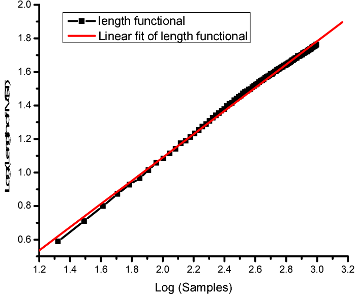Figure 2.7: Plot of the length functional of the MST with respect to various sample sizes.