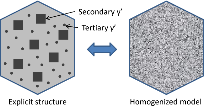 Figure 2.16: Explicit structure of a (γ+γ′) grain and its equivalent homogenized model. The gray background on the left grain represents γ matrix, while secondary and tertiary γ′ precipitates are depicted as dark particles.
