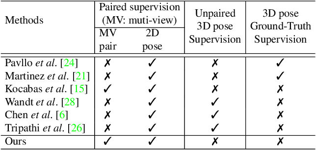 Figure 2 for Learning Temporal 3D Human Pose Estimation with Pseudo-Labels