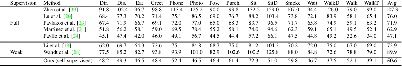 Figure 4 for Learning Temporal 3D Human Pose Estimation with Pseudo-Labels