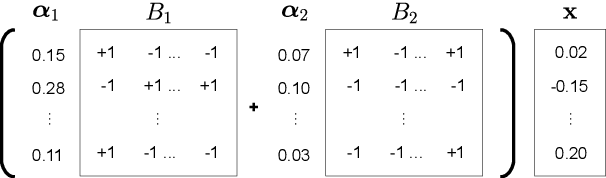 Figure 1 for Extremely Low Bit Transformer Quantization for On-Device Neural Machine Translation