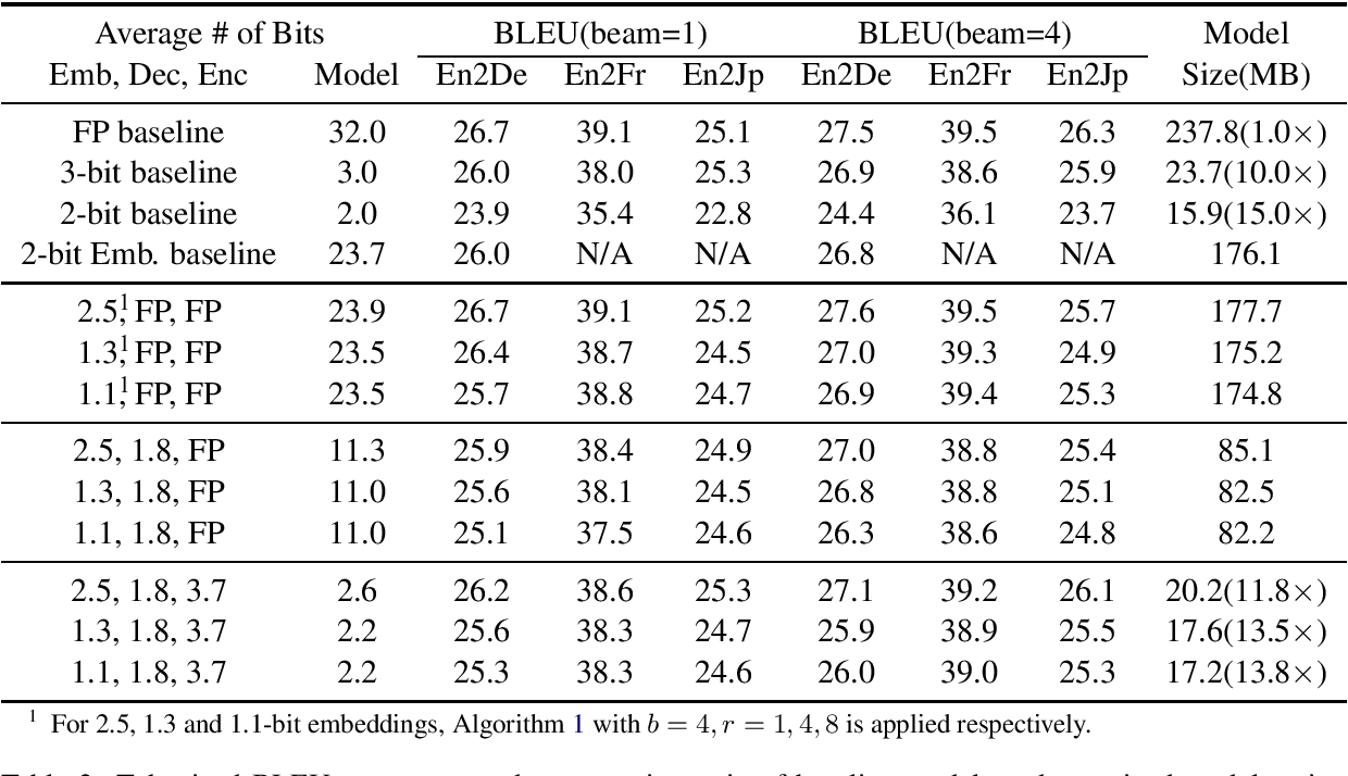 Figure 4 for Extremely Low Bit Transformer Quantization for On-Device Neural Machine Translation