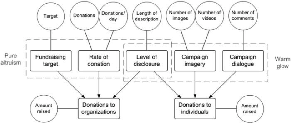 Figure 5 from Does Heart or Head Rule Donor Behaviors in Charitable